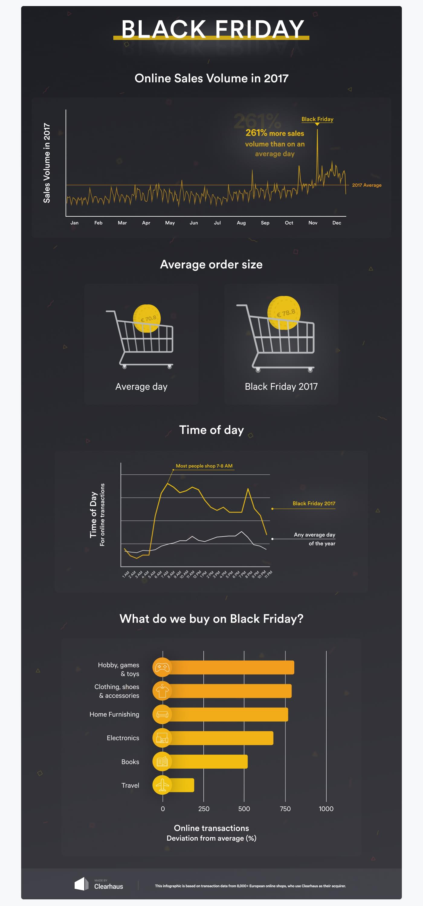 Clearhaus black friday infographic