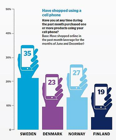 Scandinavian phone usage