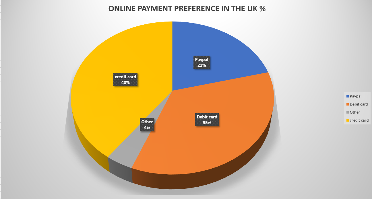 UK payment methods