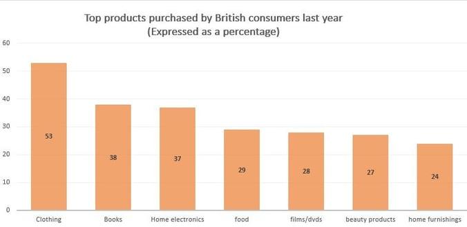 british consumers
