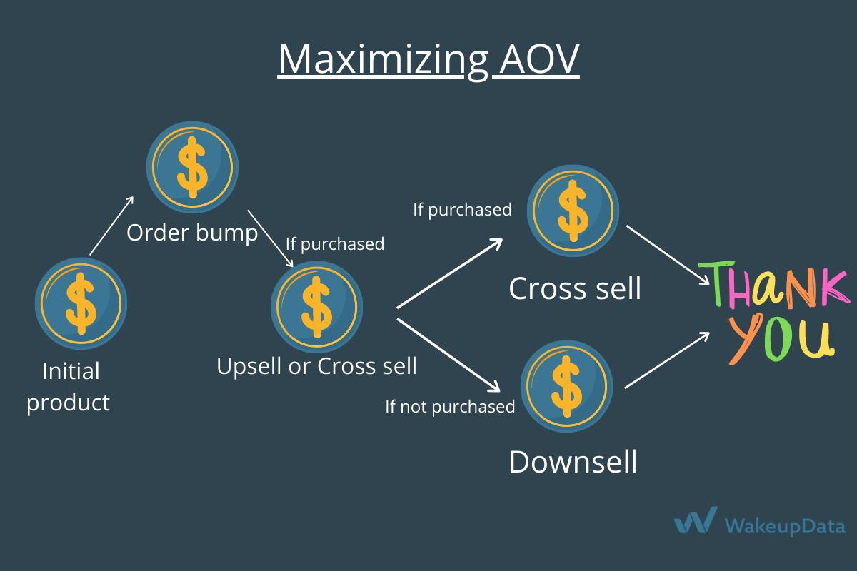 Maximizing AOV
