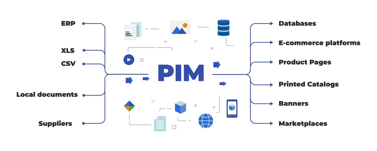 PIM-flow