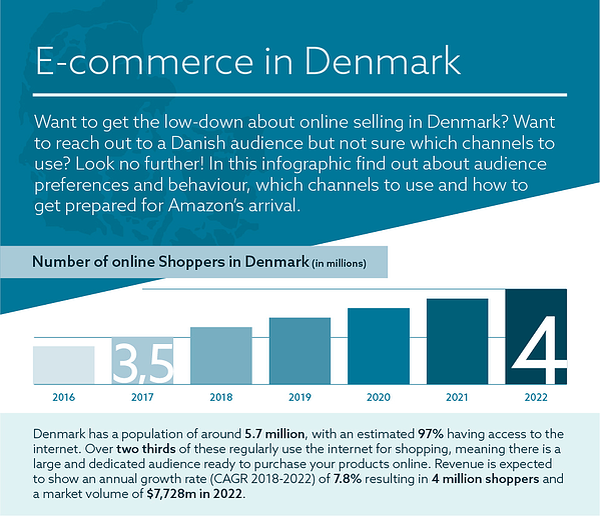 Denmark-Ecommerce-infographic-1