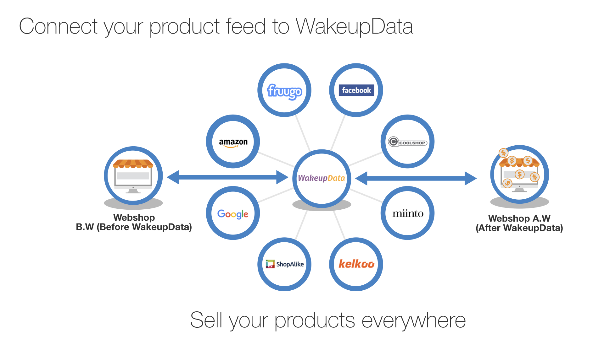 WakeupData sell your products everywhere