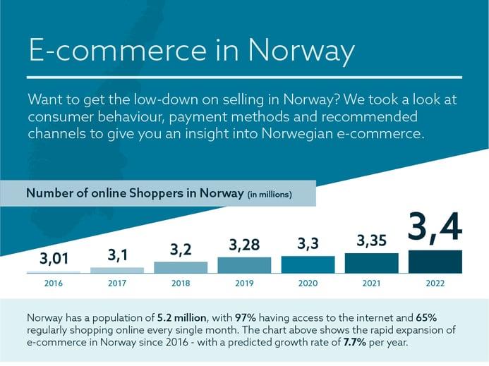 Norway-Ecommerce-infographic-1