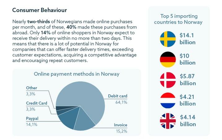 Norway-Ecommerce-infographic-2
