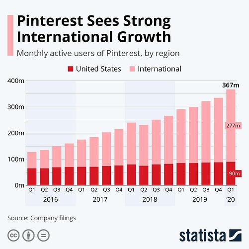 Pinterest growth statista