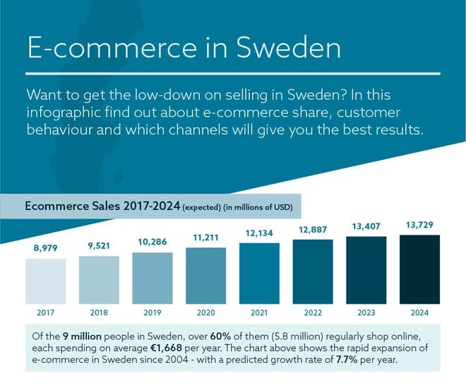 Sweden-Ecommerce-infographic-1