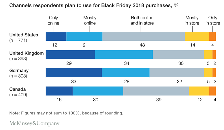 omnichannel importance black friday