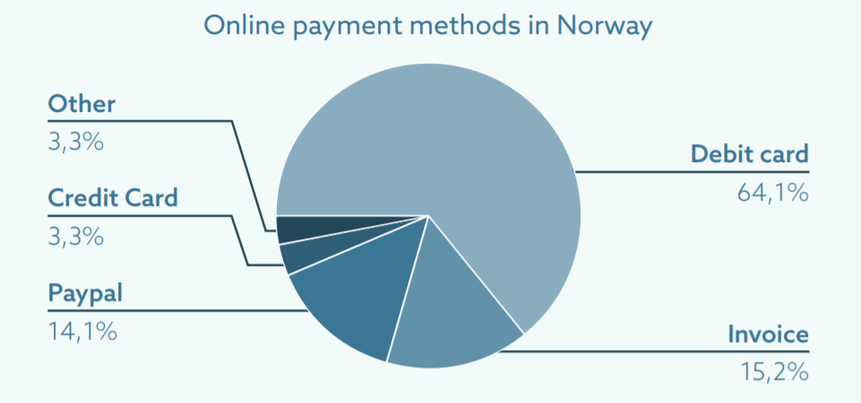 online payments norway