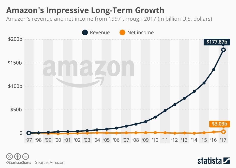 The Rise of Amazon Advertising