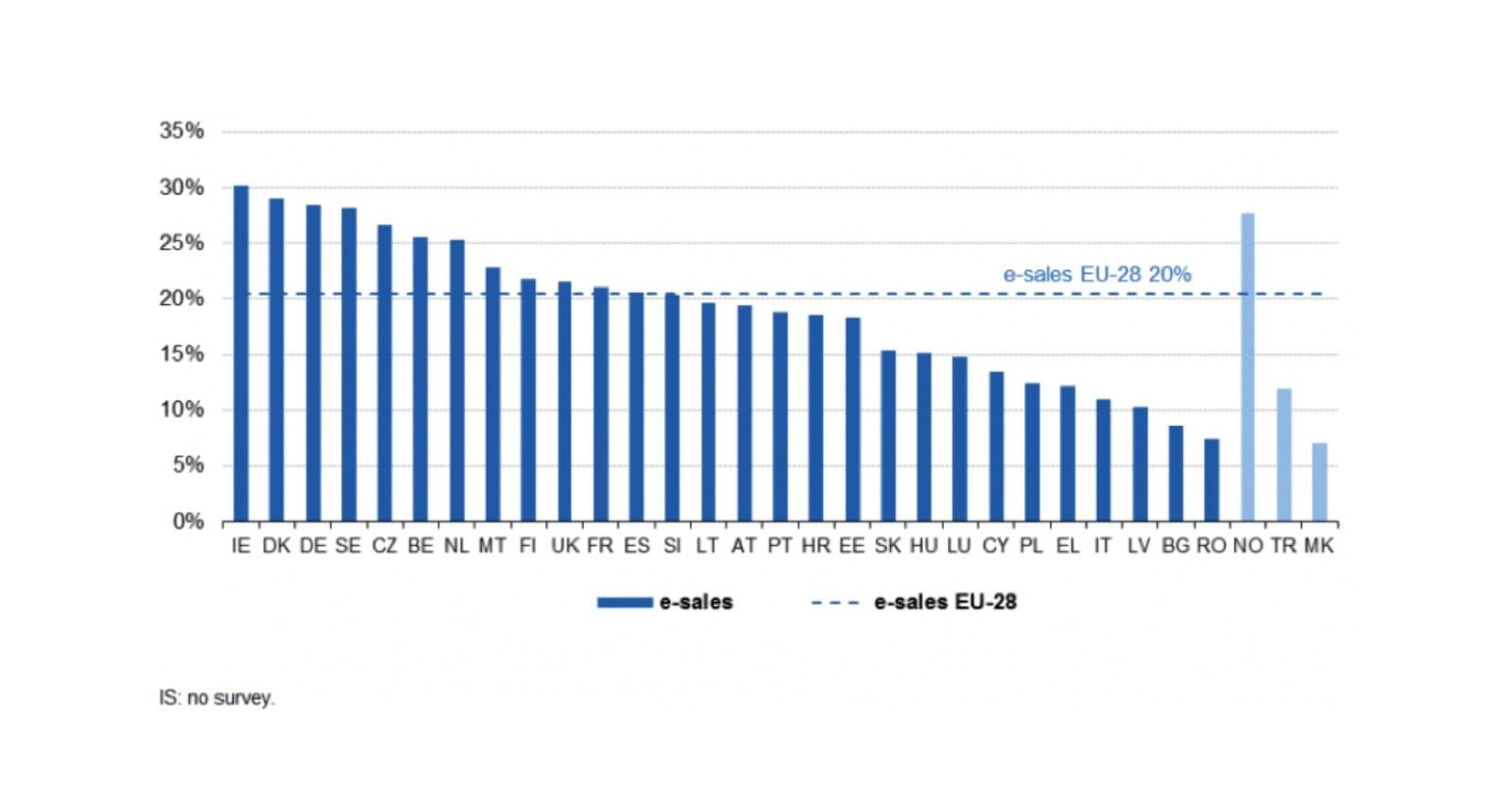 Eurostat Report